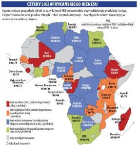Najbogatsze kraje Afryki