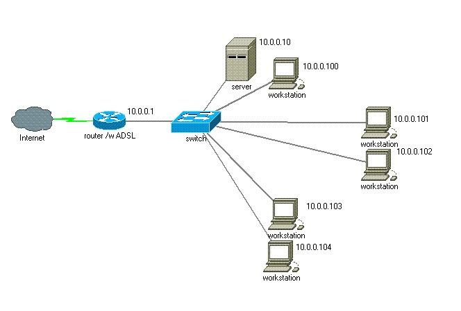 Schemat sieci