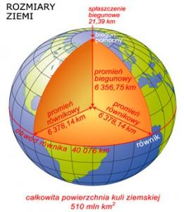 Rozmiary Ziemi